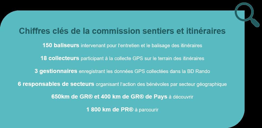 Chiffres clés de la Commission Sentiers et Itinéraires