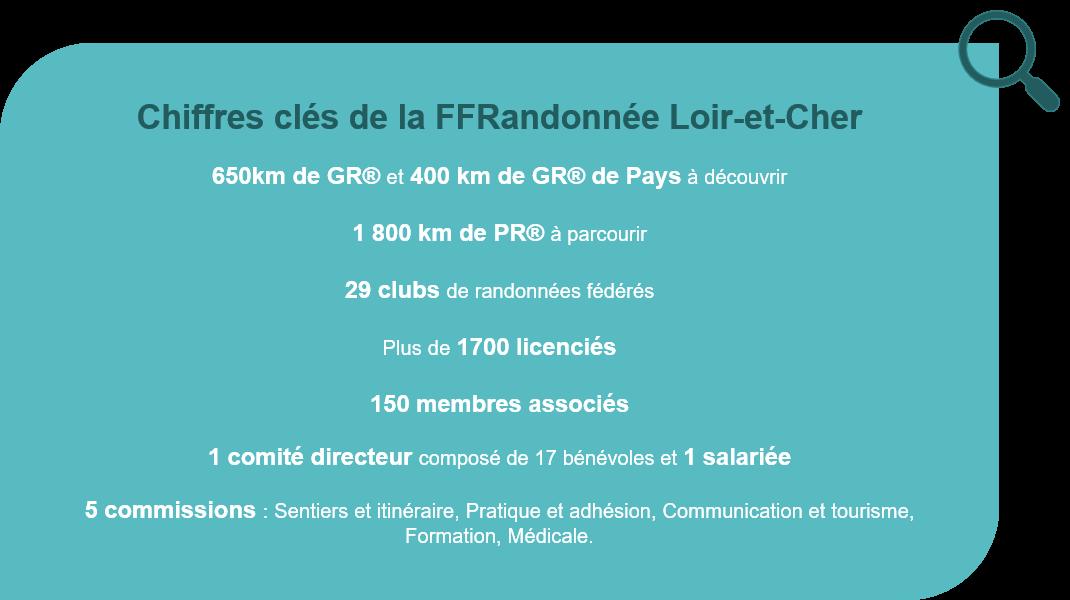 Chiffres clés FFRandonnée