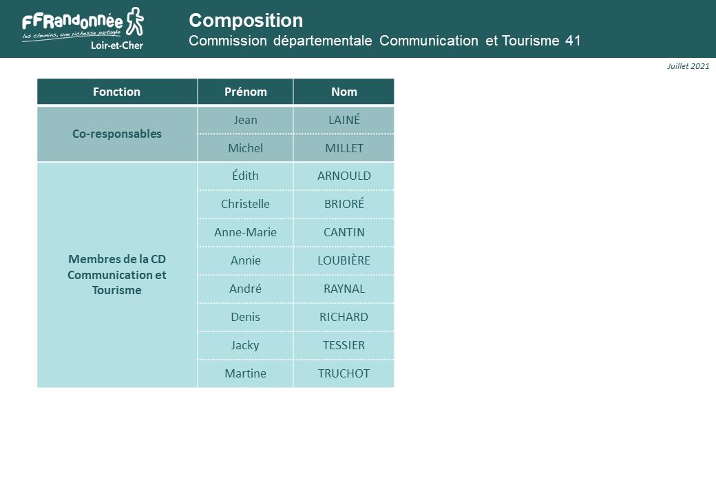 Composition de la Commission Communication et Tourisme 41