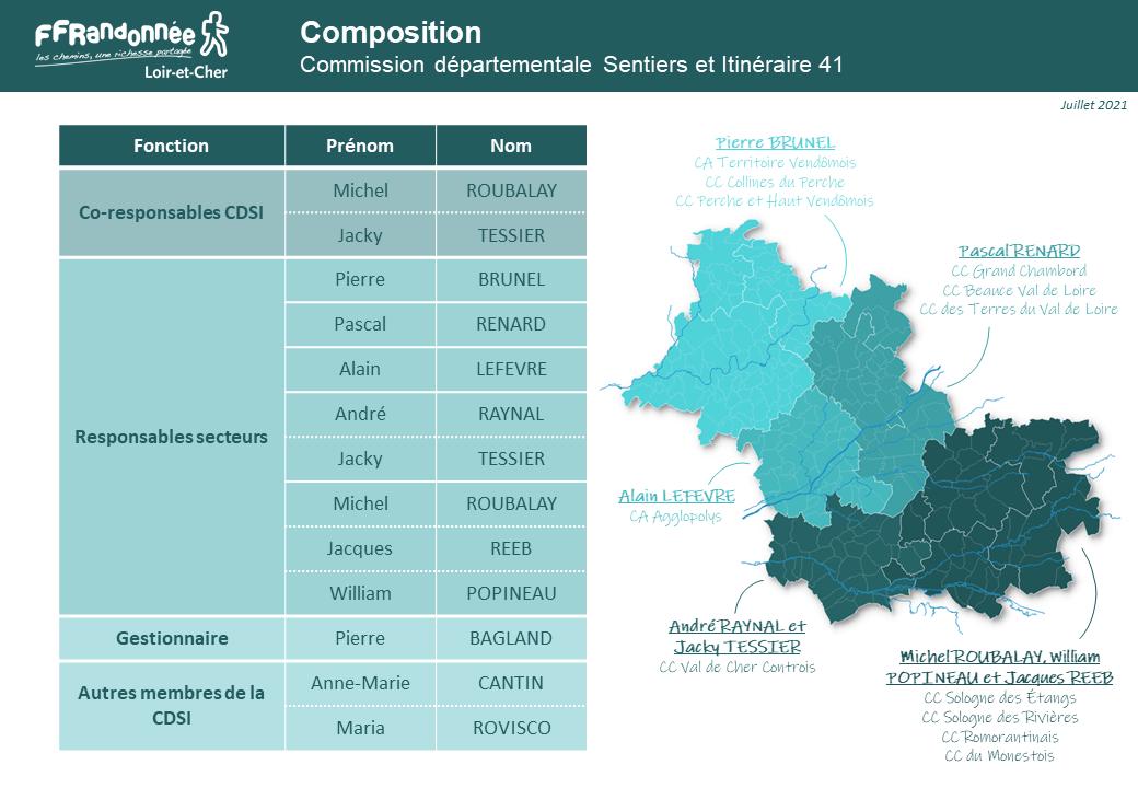 Composition de la Commission Sentiers et Itinéraires