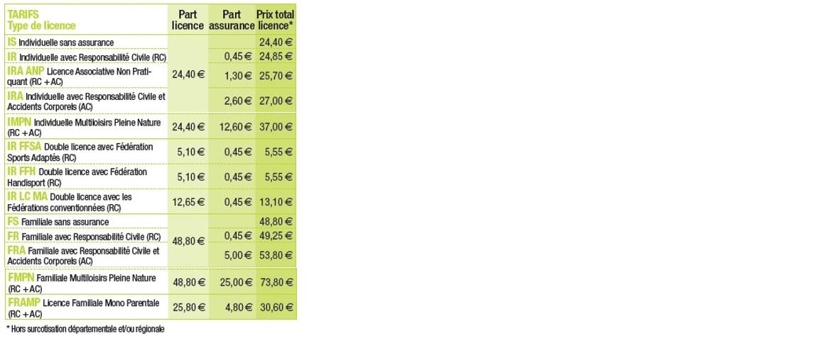 Détails des licences de randonnée (individuelle, familiale, multiloisirs, avec ou sans assurance) et tarifs.