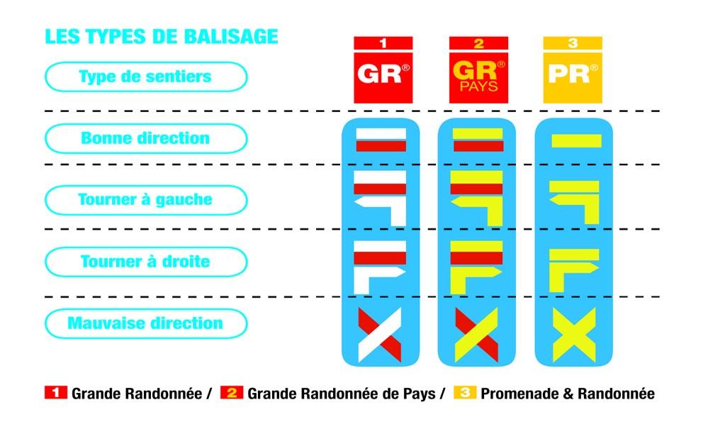 FFRandonnée - balisage - itinéraire - baliseur - GR - GRP - bénévole - charte