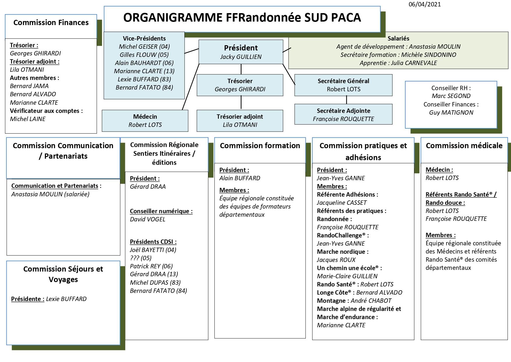 Organigramme Comité Paca