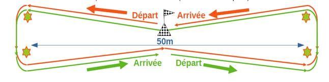 Schéma de la compétition, Paris Longe Côte Indoor